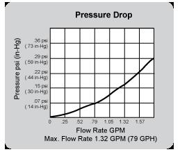Separ-2000-5-flow