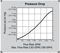 separ-swk-2000-10-flow